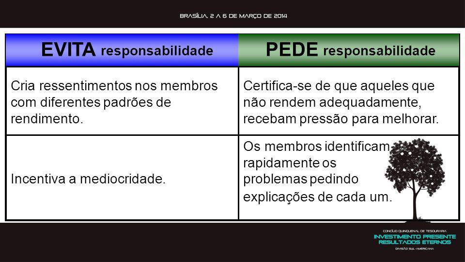 EVITA responsabilidade PEDE responsabilidade Cria ressentimentos nos membros com diferentes padrões de rendimento. Certifica-se de que aqueles que não