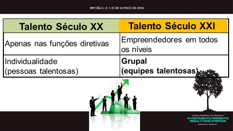 Talento Século XX Talento Século XXI Apenas nas funções diretivas Empreendedores em todos os níveis Individualidade (pessoas talentosas) Grupal (equip