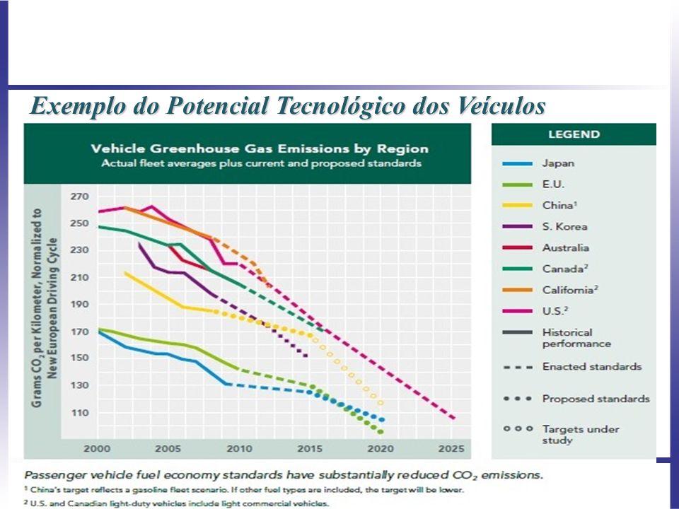 Exemplo do Potencial Tecnológico dos Veículos As emissões atuais são superiores do que um nível consistente com o objetivo de 2 graus no fim do século ( estimativa de 50 GtCO2eq ano base 2010 ), ou seja 20% maior do que em 2000.