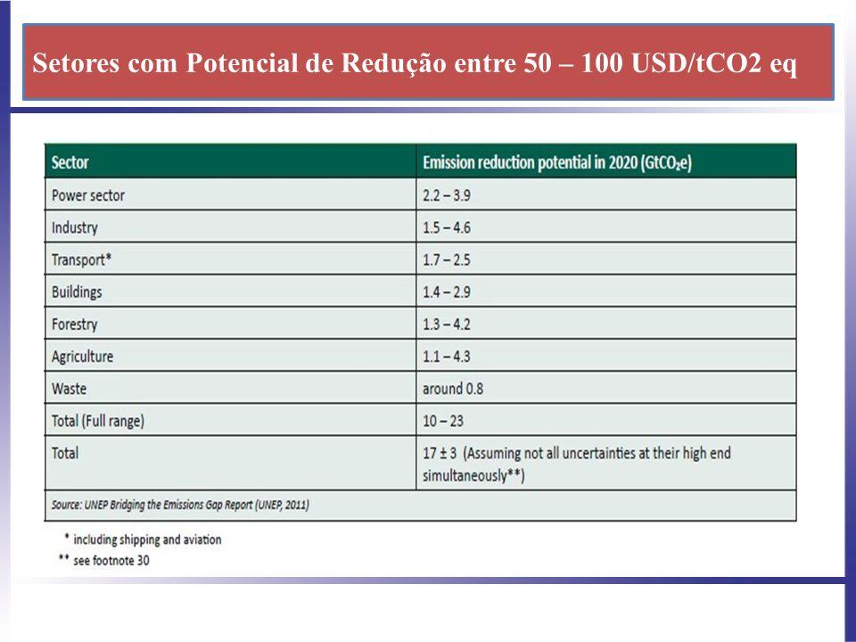 Setores com Potencial de Redução entre 50 – 100 USD/tCO2 eq