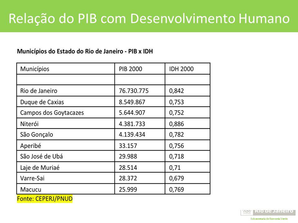Subsecretaria de Economia Verde Relação do PIB com Desenvolvimento Humano