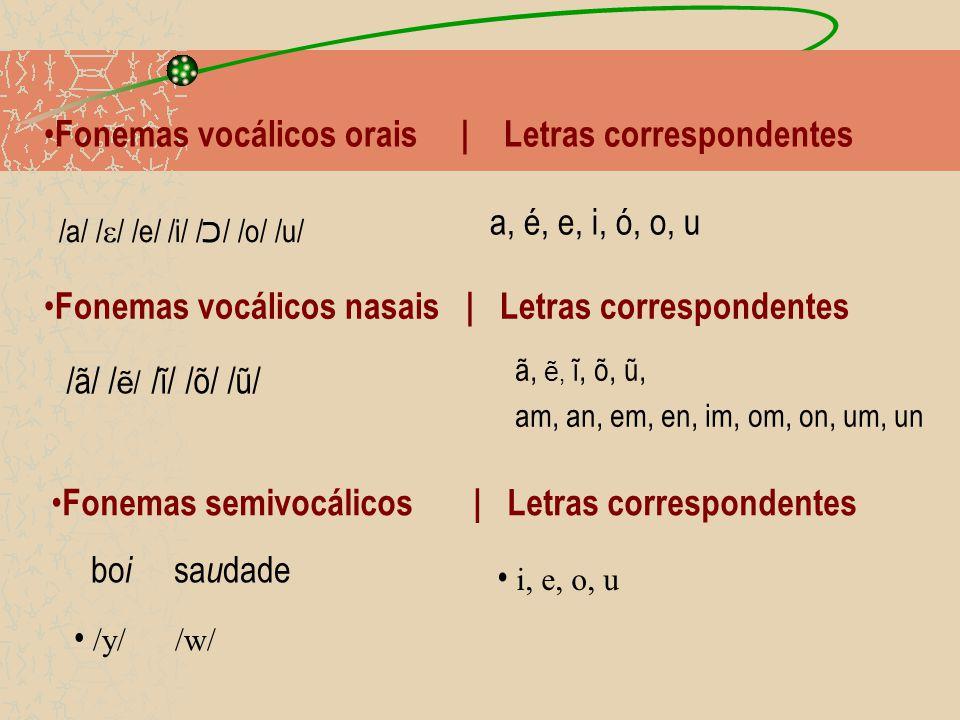 Fonemas vocálicos orais | Letras correspondentes /a/ /  / /e/ /i/ / כ / /o/ /u/ a, é, e, i, ó, o, u Fonemas vocálicos nasais | Letras correspondentes /ã/ / ẽ / /ĩ/ /õ/ /ũ/ ã, ẽ, ĩ, õ, ũ, am, an, em, en, im, om, on, um, un Fonemas semivocálicos | Letras correspondentes bo i sa u dade /y/ /w/ i, e, o, u