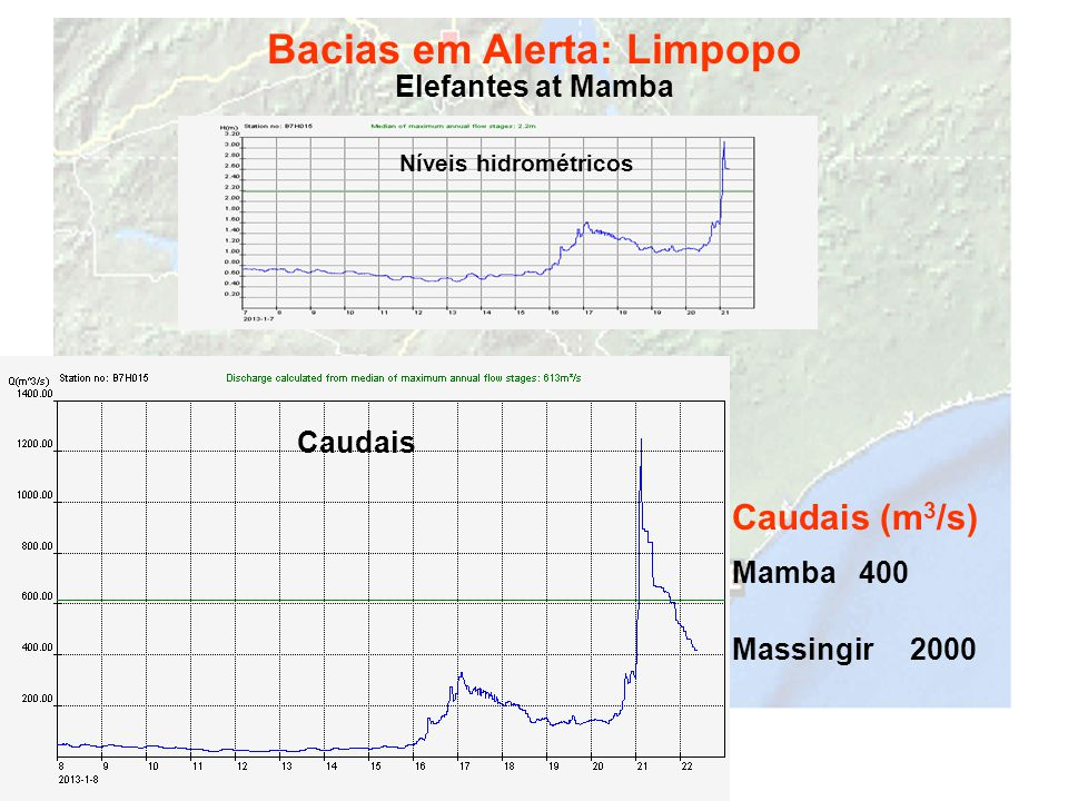 Bacias em Alerta: Limpopo Elefantes at Mamba Caudais (m 3 /s) Mamba 400 Massingir 2000 Níveis hidrométricos Caudais