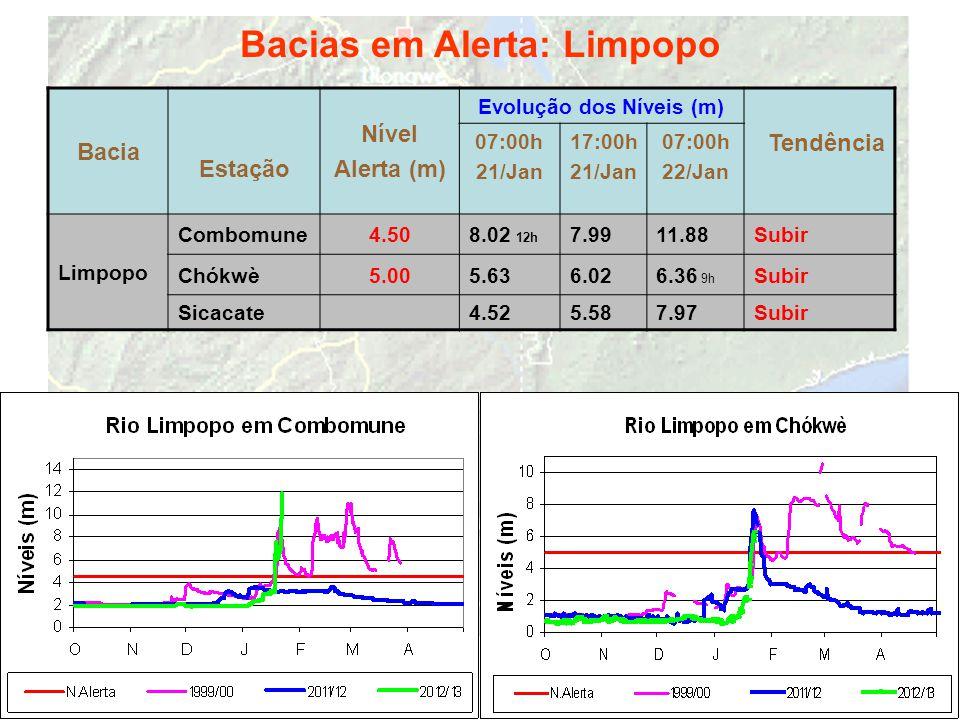 Bacias em Alerta: Limpopo Bacia Estação Nível Alerta (m) Evolução dos Níveis (m) Tendência 07:00h 21/Jan 17:00h 21/Jan 07:00h 22/Jan Limpopo Combomune