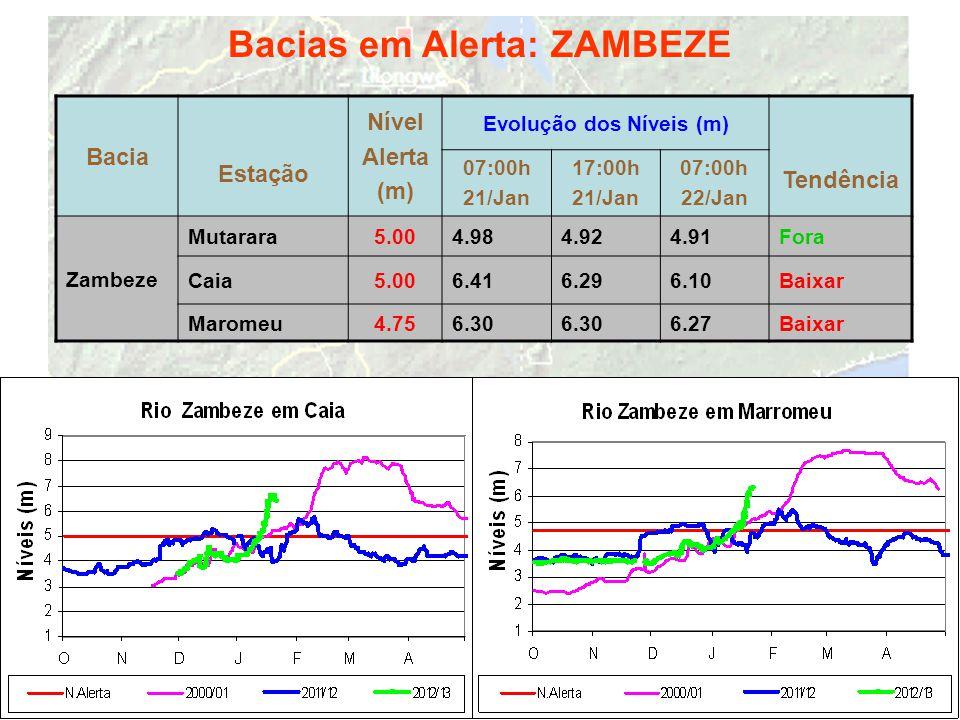 Bacias em Alerta: ZAMBEZE Bacia Estação Nível Alerta (m) Evolução dos Níveis (m) Tendência 07:00h 21/Jan 17:00h 21/Jan 07:00h 22/Jan Zambeze Mutarara5