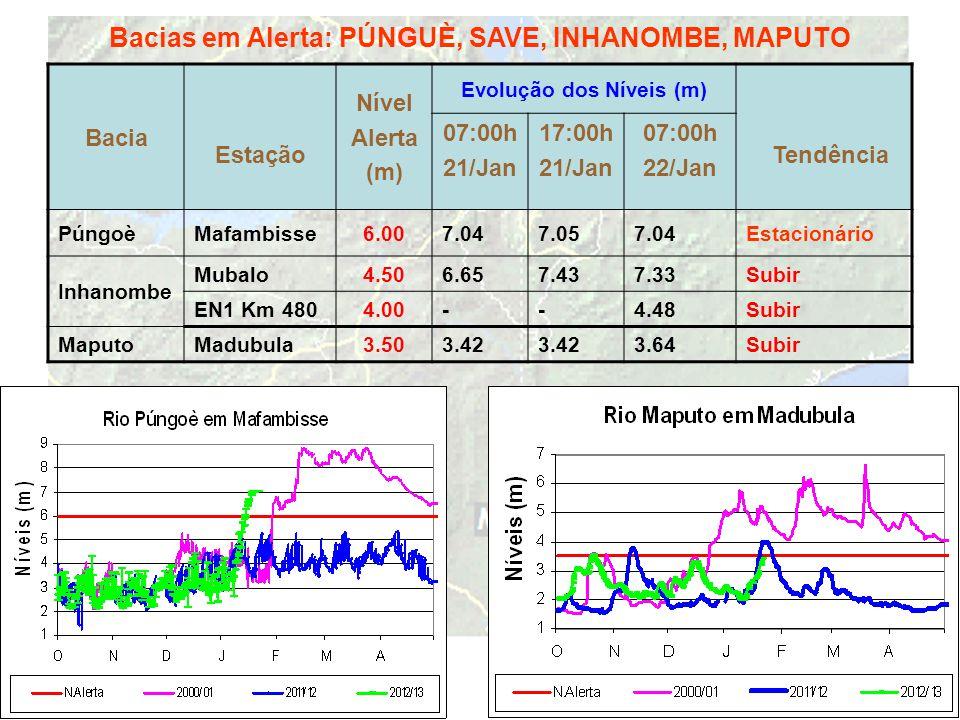 Bacias em Alerta: PÚNGUÈ, SAVE, INHANOMBE, MAPUTO Bacia Estação Nível Alerta (m) Evolução dos Níveis (m) Tendência 07:00h 21/Jan 17:00h 21/Jan 07:00h