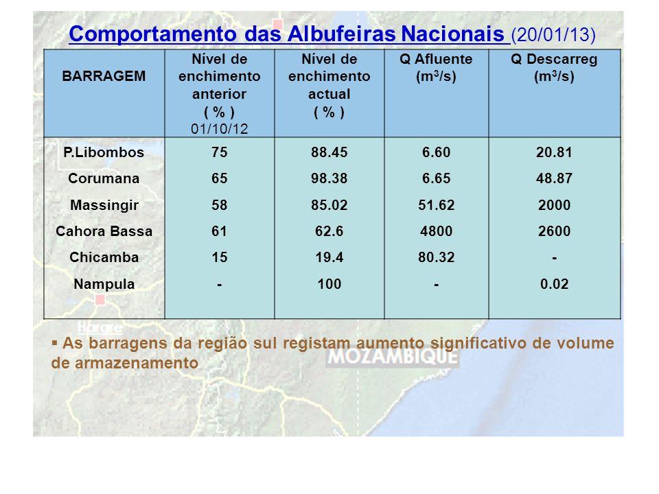 19 Comportamento das Albufeiras Nacionais (20/01/13) BARRAGEM Nível de enchimento anterior ( % ) 01/10/12 Nível de enchimento actual ( % ) Q Afluente