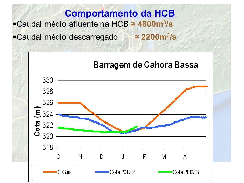 20 Comportamento da HCB  Caudal médio afluente na HCB ≈ 4800m 3 /s  Caudal médio descarregado ≈ 2200m 3 /s