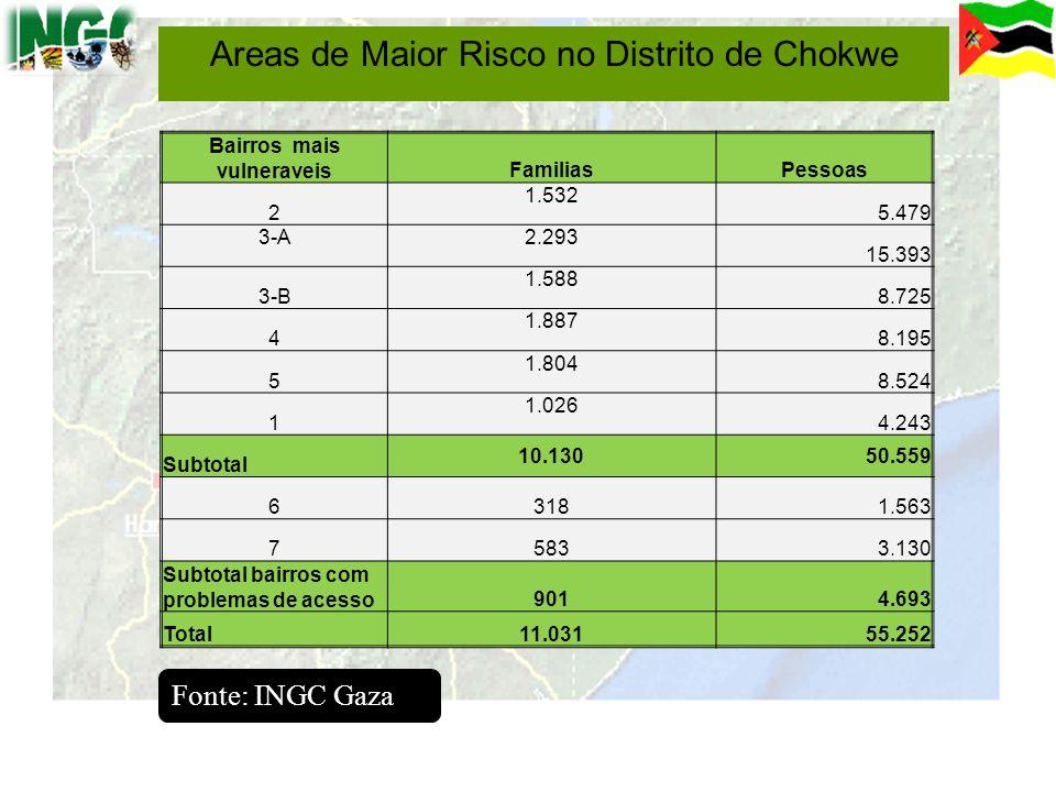 Areas de Maior Risco no Distrito de Chokwe Bairros mais vulneraveisFamiliasPessoas 2 1.532 5.479 3-A2.293 15.393 3-B 1.588 8.725 4 1.887 8.195 5 1.804