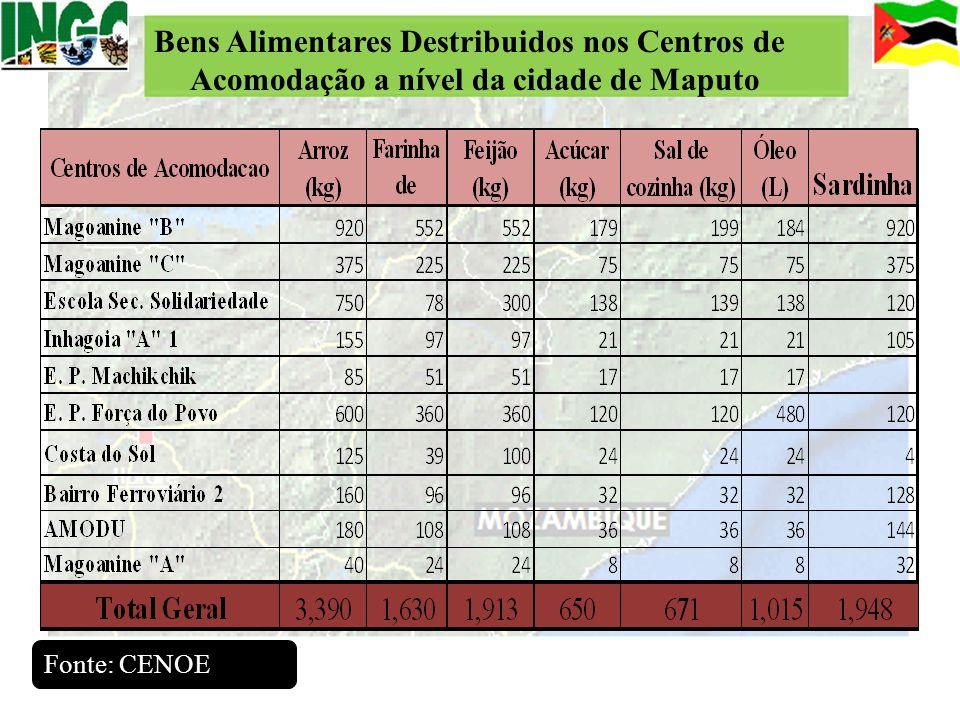Bens Alimentares Destribuidos nos Centros de Acomodação a nível da cidade de Maputo Fonte: CENOE