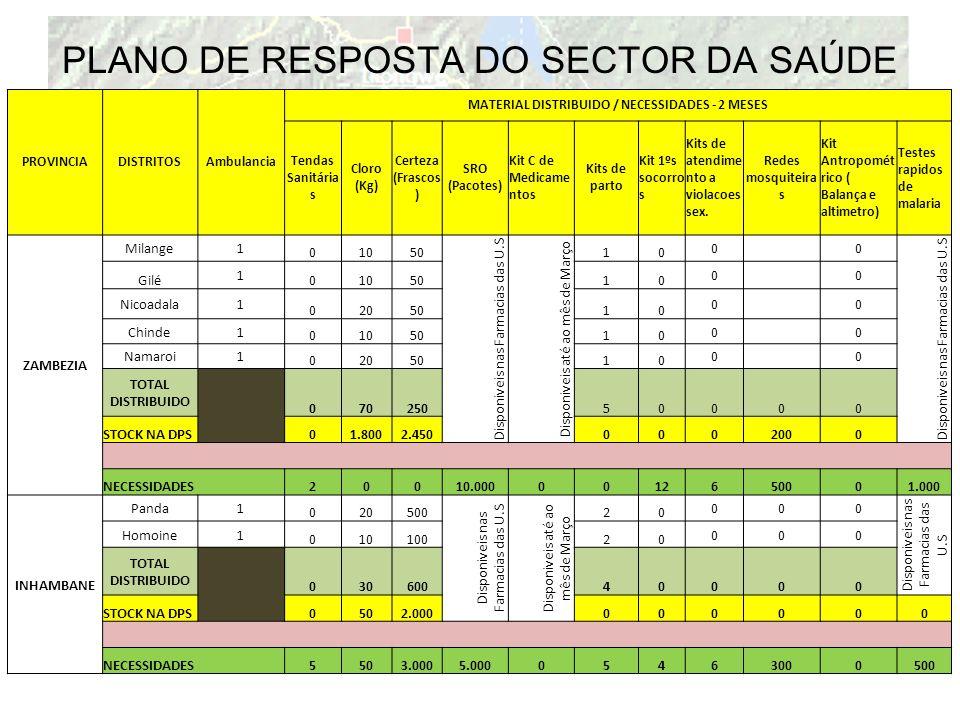 PLANO DE RESPOSTA DO SECTOR DA SAÚDE PROVINCIADISTRITOSAmbulancia MATERIAL DISTRIBUIDO / NECESSIDADES - 2 MESES Tendas Sanitária s Cloro (Kg) Certeza