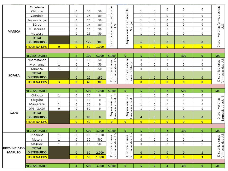 MANICA Cidade de Chimoio 050 Disponiveis nas farmacias das U.S Disponiveis até ao mês de Março 10 000 Disponiveis nas farmacias das U.S Gondola 025501
