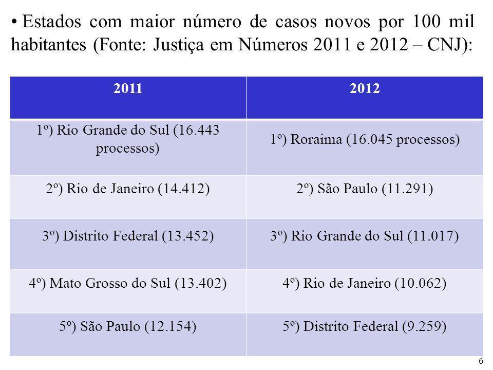 Estados com maior número de casos novos por 100 mil habitantes (Fonte: Justiça em Números 2011 e 2012 – CNJ): 6 20112012 1º) Rio Grande do Sul (16.443