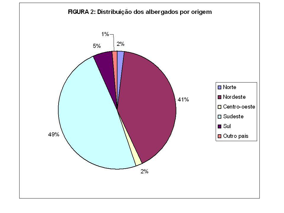 MIGRANTES - 80% são migrantes -1% é imigrante - 19% nasceram na cidade de São Paulo VALE RESSALTAR: dentre os que migraram mais de uma vez para a cidade de São Paulo, há diferenças importantes no tempo mediano de chegada ao se comparar as três faixas etárias: - de 18 a 29 anos: veio pela 1ª vez há 6 anos.