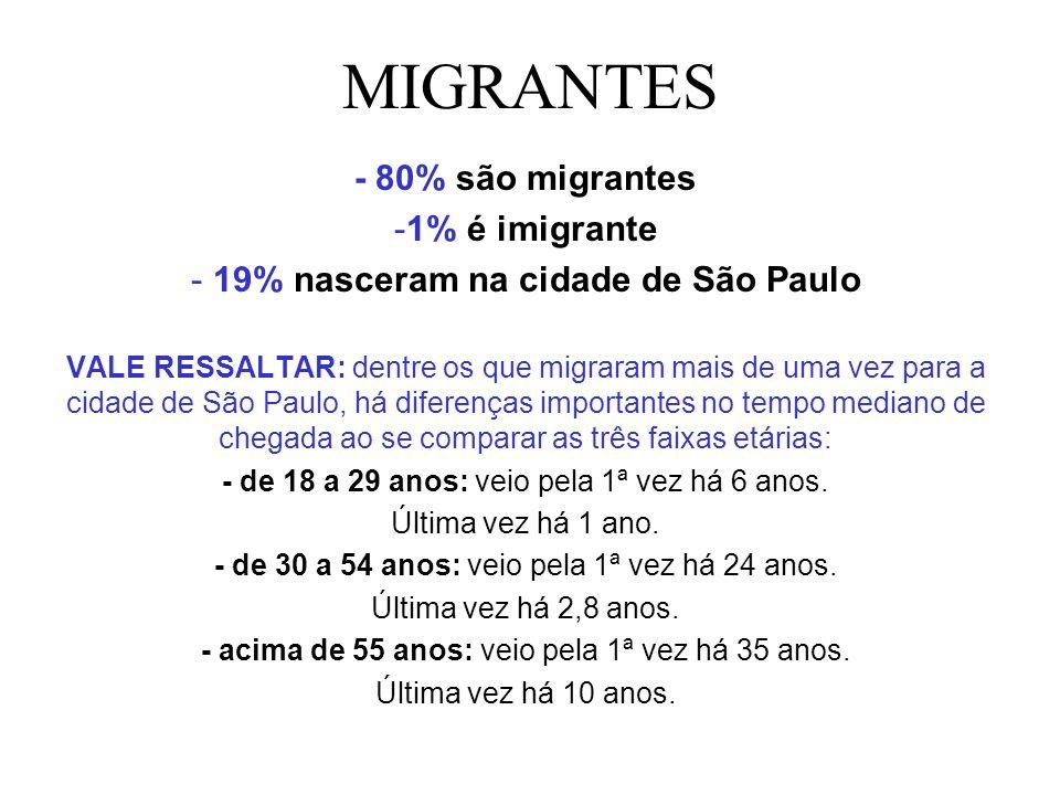 MIGRANTES - 80% são migrantes -1% é imigrante - 19% nasceram na cidade de São Paulo VALE RESSALTAR: dentre os que migraram mais de uma vez para a cida