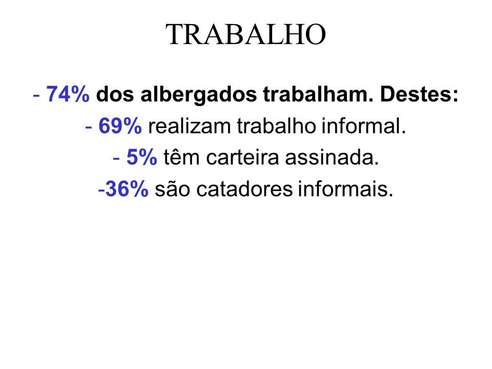 TRABALHO - 74% dos albergados trabalham. Destes: - 69% realizam trabalho informal. - 5% têm carteira assinada. -36% são catadores informais.