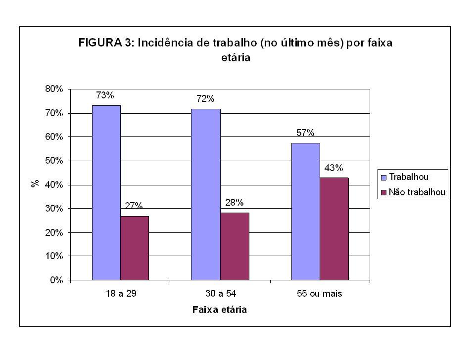 VALE RESSALTAR: as razões principais apontadas para não estarem trabalhando: - 48,8% não encontraram emprego.