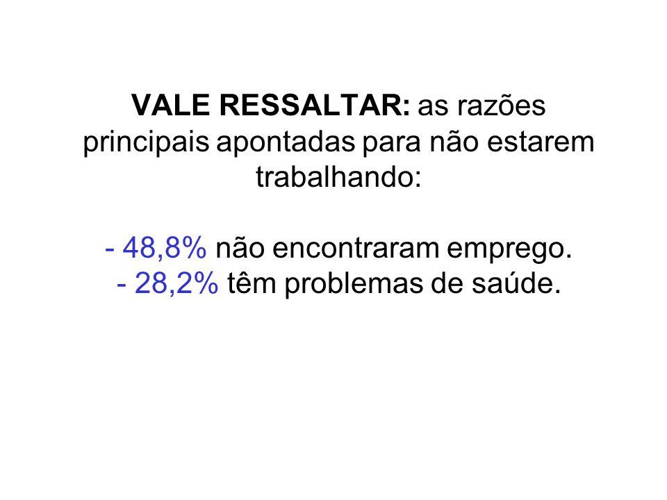 VALE RESSALTAR: as razões principais apontadas para não estarem trabalhando: - 48,8% não encontraram emprego. - 28,2% têm problemas de saúde.