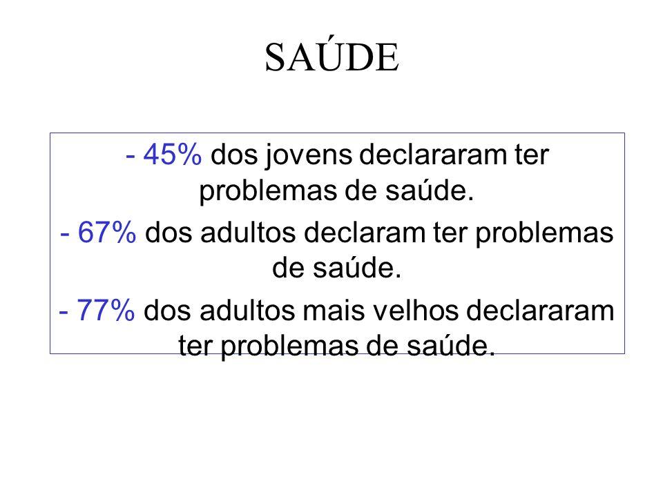 SAÚDE - 45% dos jovens declararam ter problemas de saúde. - 67% dos adultos declaram ter problemas de saúde. - 77% dos adultos mais velhos declararam