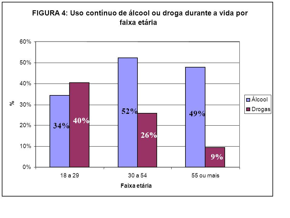 FIGURA 4: Uso contínuo de álcool ou droga durante a vida por faixa etária 0% 10% 20% 30% 40% 50% 60% 18 a 2930 a 5455 ou mais Faixa etária % Álcool Dr