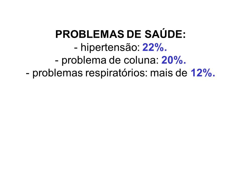 PROBLEMAS DE SAÚDE: - hipertensão: 22%. - problema de coluna: 20%. - problemas respiratórios: mais de 12%.