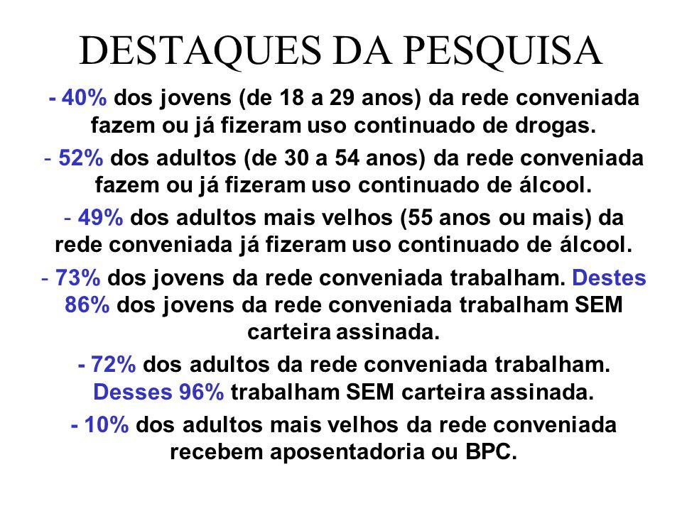 DESTAQUES DA PESQUISA - 40% dos jovens (de 18 a 29 anos) da rede conveniada fazem ou já fizeram uso continuado de drogas. - 52% dos adultos (de 30 a 5
