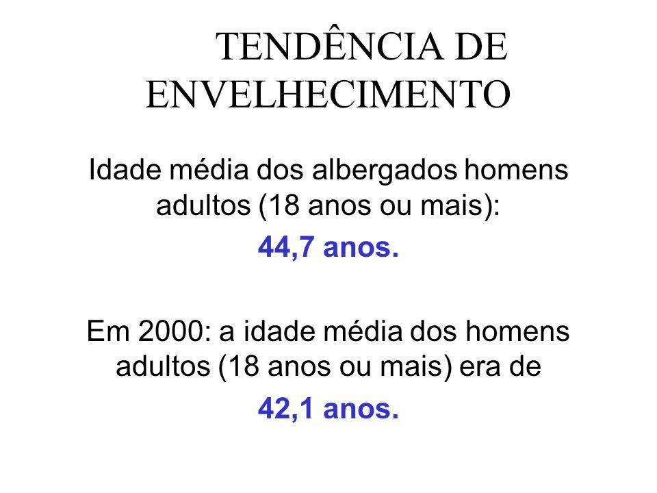 TENDÊNCIA DE ENVELHECIMENTO Idade média dos albergados homens adultos (18 anos ou mais): 44,7 anos. Em 2000: a idade média dos homens adultos (18 anos