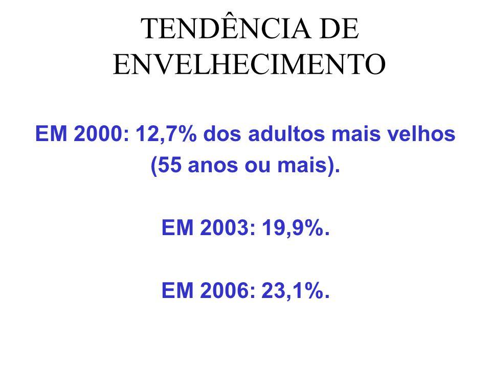 TENDÊNCIA DE ENVELHECIMENTO EM 2000: 12,7% dos adultos mais velhos (55 anos ou mais). EM 2003: 19,9%. EM 2006: 23,1%.