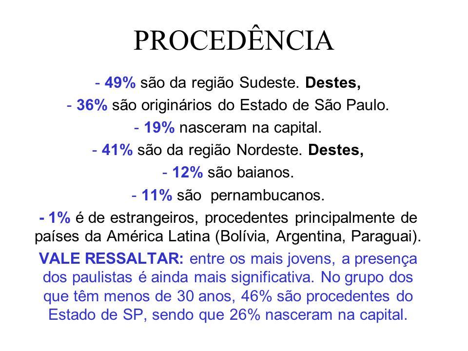 PROCEDÊNCIA - 49% são da região Sudeste. Destes, - 36% são originários do Estado de São Paulo. - 19% nasceram na capital. - 41% são da região Nordeste