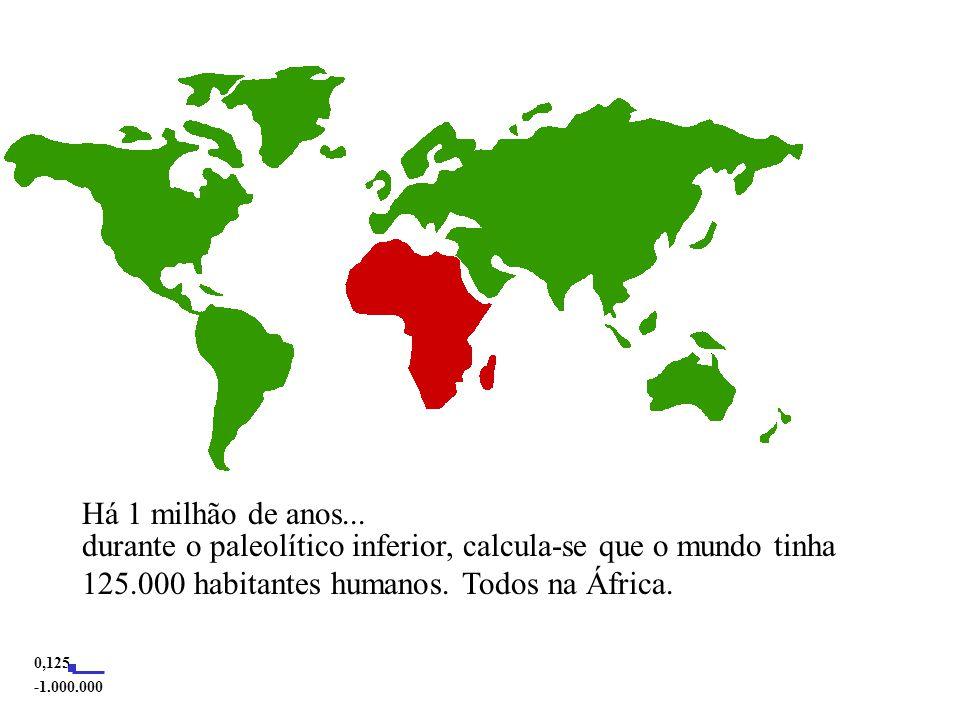 Há 1 milhão de anos...