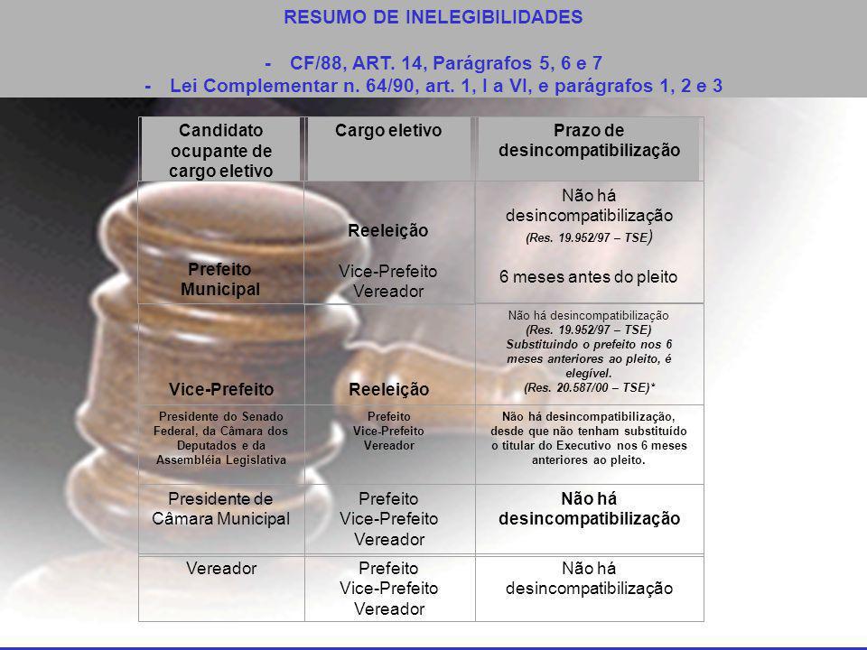 RESUMO DE INELEGIBILIDADES - CF/88, ART. 14, Parágrafos 5, 6 e 7 - Lei Complementar n.