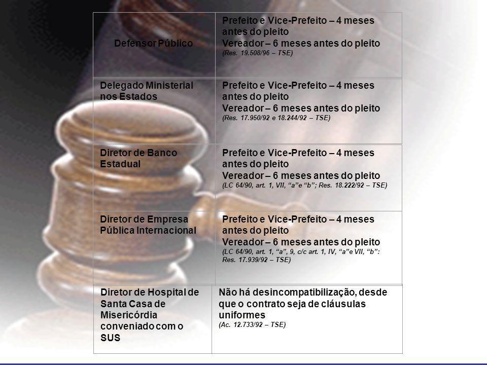 Defensor Público Prefeito e Vice-Prefeito – 4 meses antes do pleito Vereador – 6 meses antes do pleito (Res.