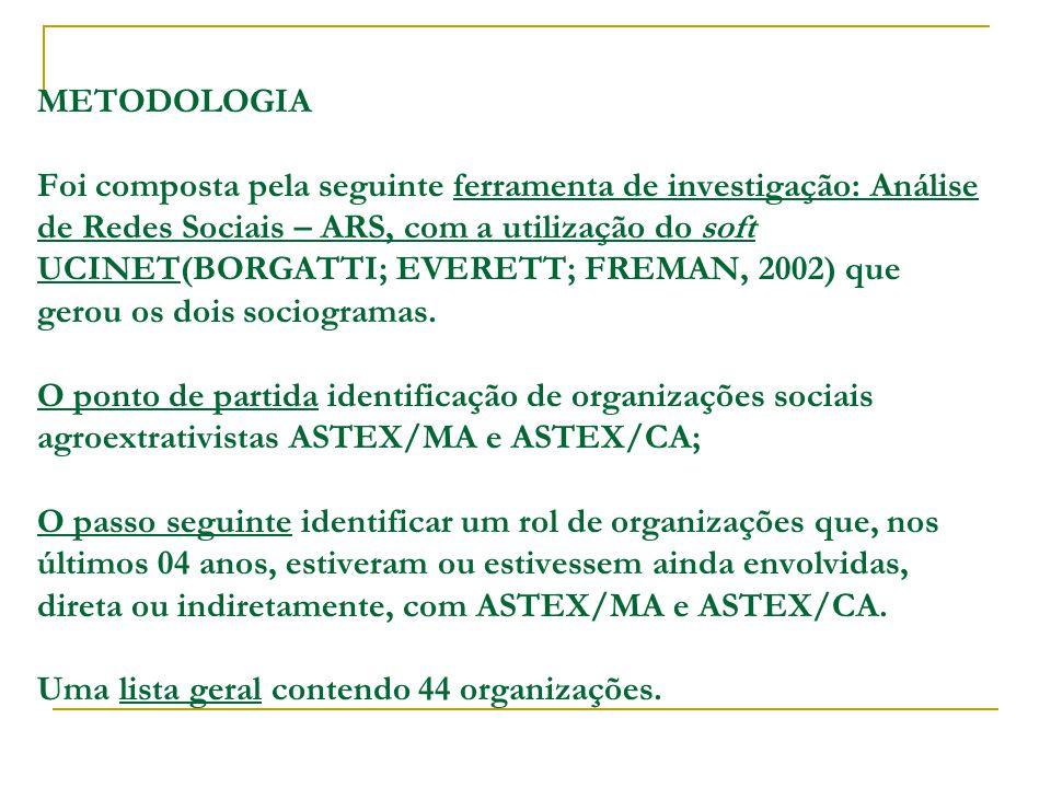 METODOLOGIA Foi composta pela seguinte ferramenta de investigação: Análise de Redes Sociais – ARS, com a utilização do soft UCINET(BORGATTI; EVERETT; FREMAN, 2002) que gerou os dois sociogramas.