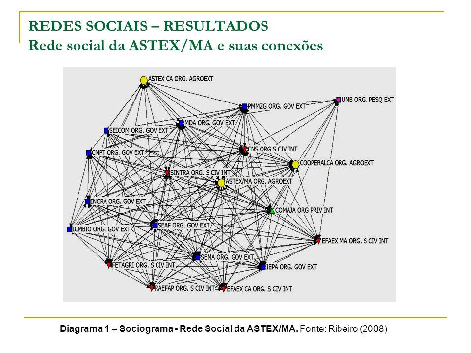 REDES SOCIAIS – RESULTADOS Rede social da ASTEX/MA e suas conexões Diagrama 1 – Sociograma - Rede Social da ASTEX/MA.