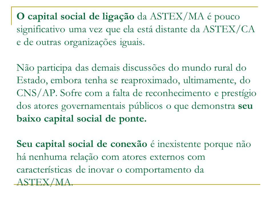 O capital social de ligação da ASTEX/MA é pouco significativo uma vez que ela está distante da ASTEX/CA e de outras organizações iguais.