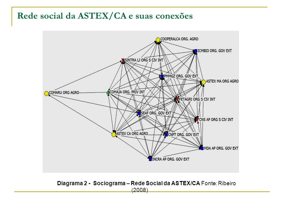 Rede social da ASTEX/CA e suas conexões Diagrama 2 - Sociograma – Rede Social da ASTEX/CA Fonte: Ribeiro (2008)