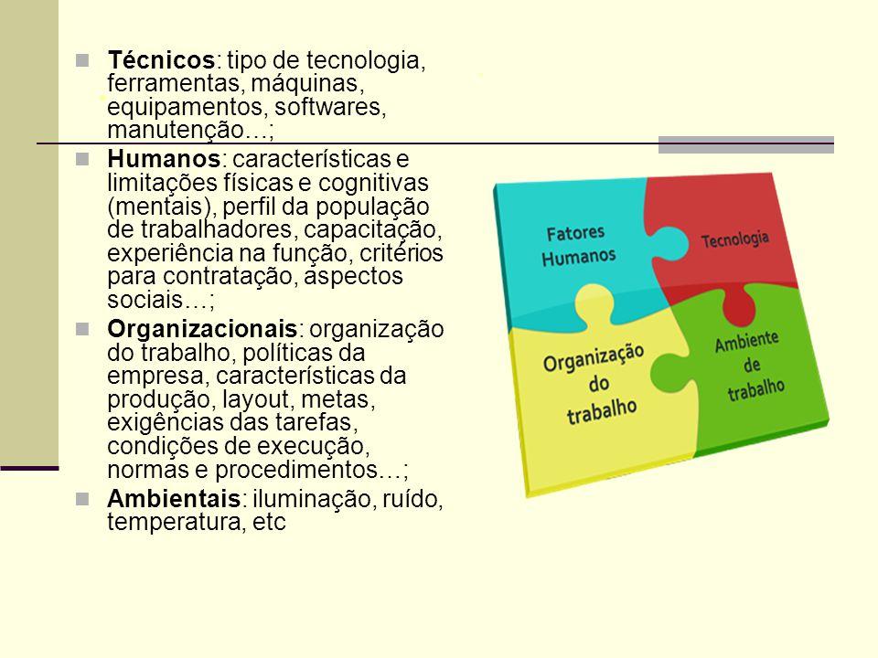 . Técnicos: tipo de tecnologia, ferramentas, máquinas, equipamentos, softwares, manutenção…; Humanos: características e limitações físicas e cognitivas (mentais), perfil da população de trabalhadores, capacitação, experiência na função, critérios para contratação, aspectos sociais…; Organizacionais: organização do trabalho, políticas da empresa, características da produção, layout, metas, exigências das tarefas, condições de execução, normas e procedimentos…; Ambientais: iluminação, ruído, temperatura, etc.