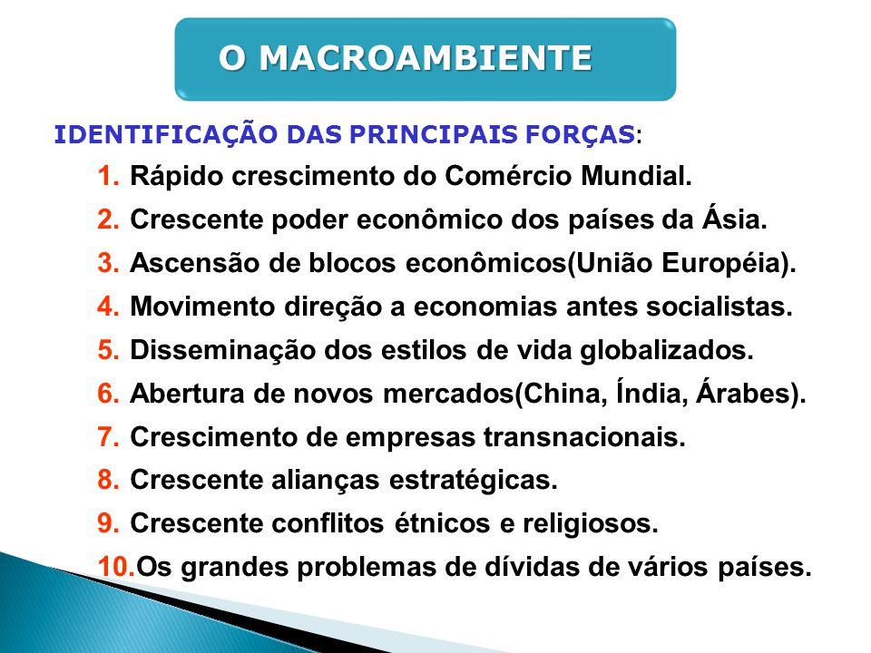 IDENTIFICAÇÃO DAS PRINCIPAIS FORÇAS : 1.Rápido crescimento do Comércio Mundial. 2.Crescente poder econômico dos países da Ásia. 3.Ascensão de blocos e