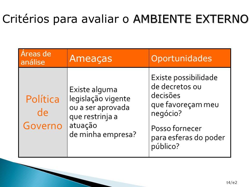AMBIENTE EXTERNO Critérios para avaliar o AMBIENTE EXTERNO t4/e2 Existe possibilidade de decretos ou decisões que favoreçam meu negócio? Posso fornece