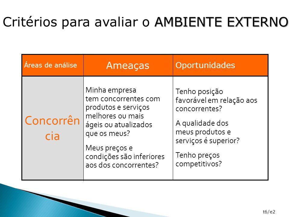t6/e2 Tenho posição favorável em relação aos concorrentes? A qualidade dos meus produtos e serviços é superior? Tenho preços competitivos? Minha empre