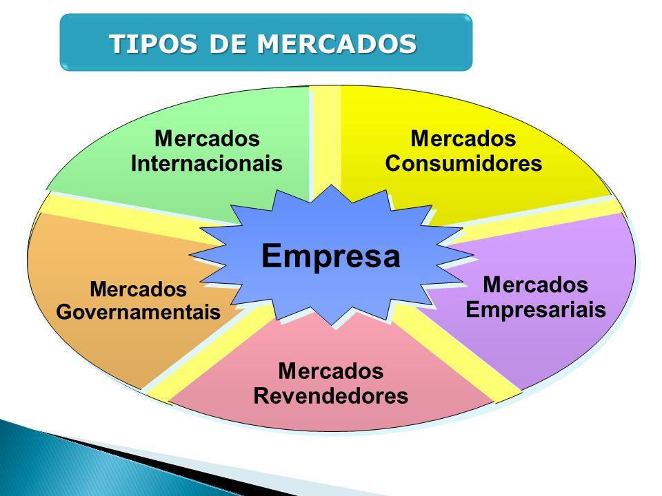 Empresa Mercados Consumidores Mercados Internacionais Mercados Governamentais Mercados Empresariais Mercados Revendedores TIPOS DE MERCADOS TIPOS DE M