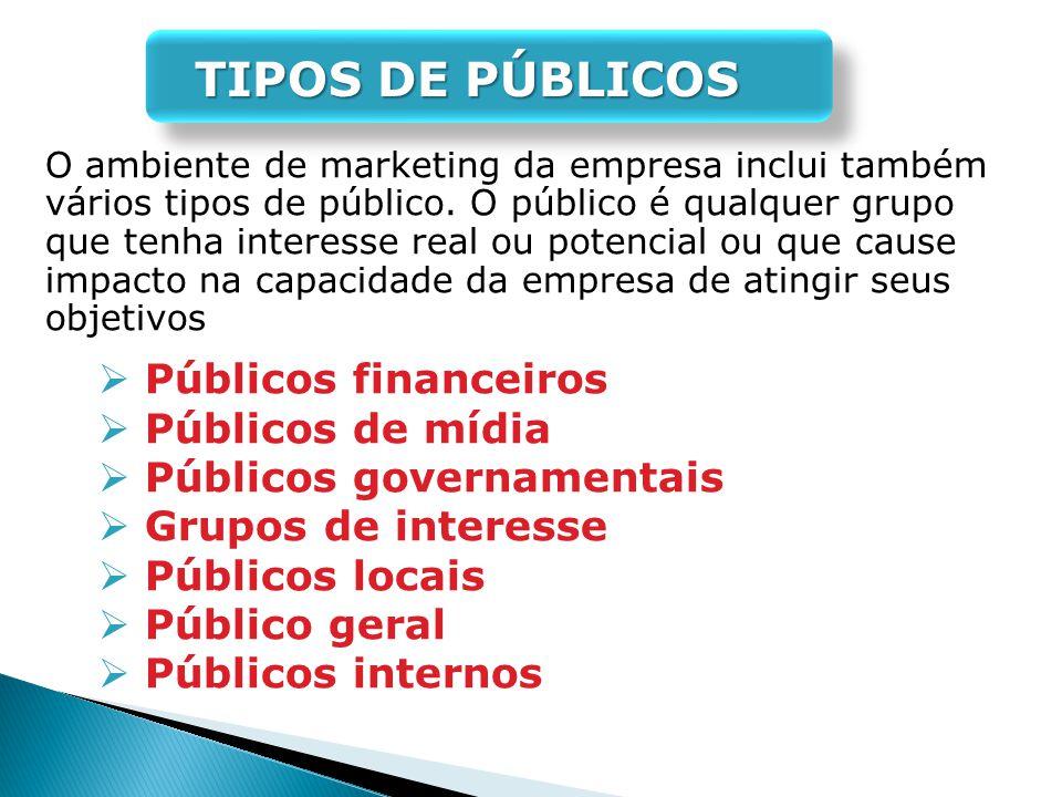 TIPOS DE PÚBLICOS O ambiente de marketing da empresa inclui também vários tipos de público. O público é qualquer grupo que tenha interesse real ou pot