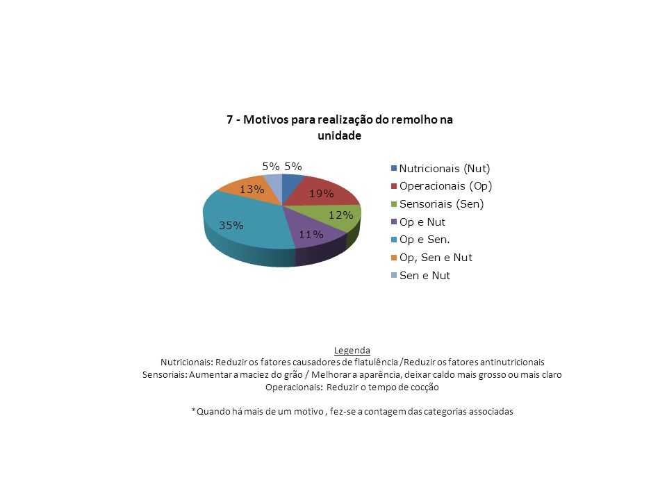 Legenda Nutricionais: Reduzir os fatores causadores de flatulência /Reduzir os fatores antinutricionais Sensoriais: Aumentar a maciez do grão / Melhor