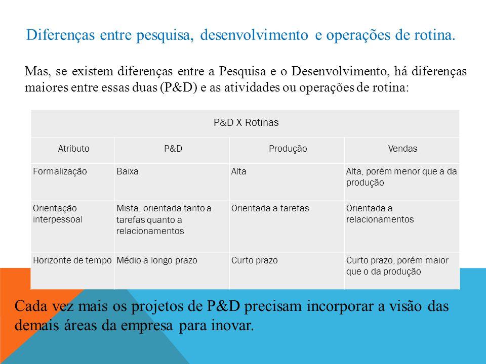 Diferenças entre pesquisa, desenvolvimento e operações de rotina. P&D X Rotinas AtributoP&DProduçãoVendas FormalizaçãoBaixaAltaAlta, porém menor que a