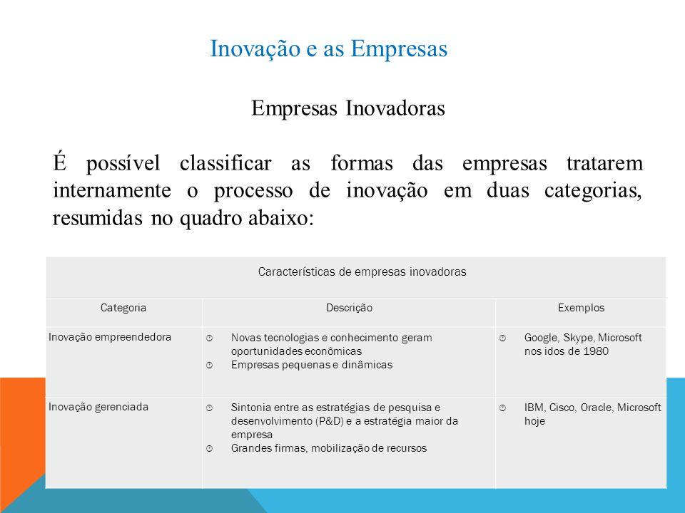 Inovação e as Empresas Empresas Inovadoras É possível classificar as formas das empresas tratarem internamente o processo de inovação em duas categori