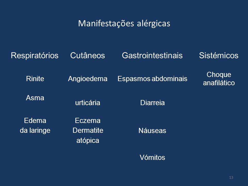 13 Manifestações alérgicas RespiratóriosCutâneosGastrointestinaisSistémicos RiniteAngioedemaEspasmos abdominais Choque anafilático Asma urticáriaDiarr