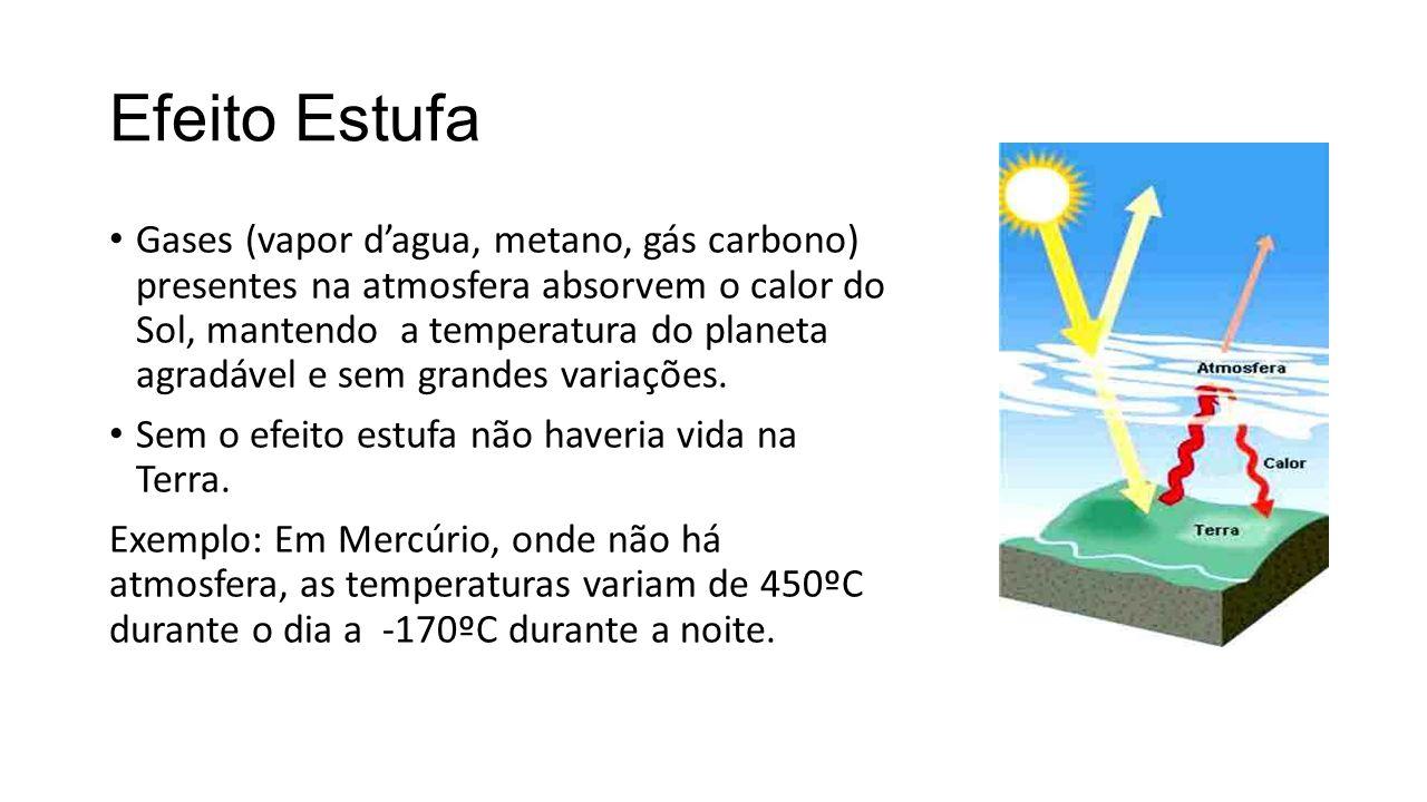 Efeito Estufa Gases (vapor d'agua, metano, gás carbono) presentes na atmosfera absorvem o calor do Sol, mantendo a temperatura do planeta agradável e sem grandes variações.