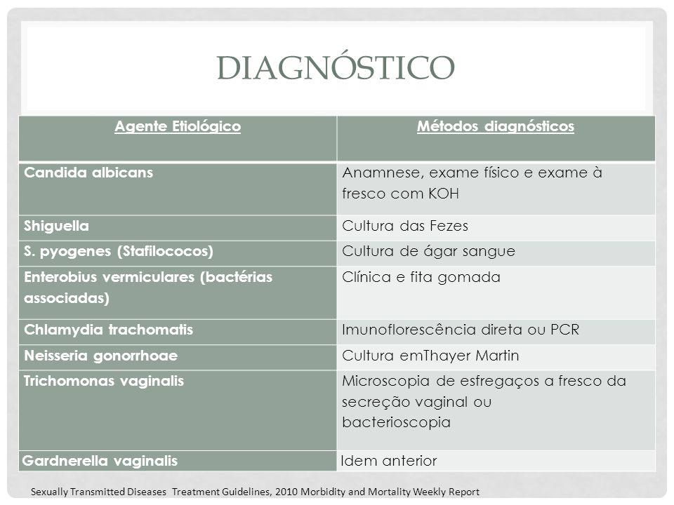 DIAGNÓSTICO Agente EtiológicoMétodos diagnósticos Candida albicans Anamnese, exame físico e exame à fresco com KOH Shiguella Cultura das Fezes S. pyog