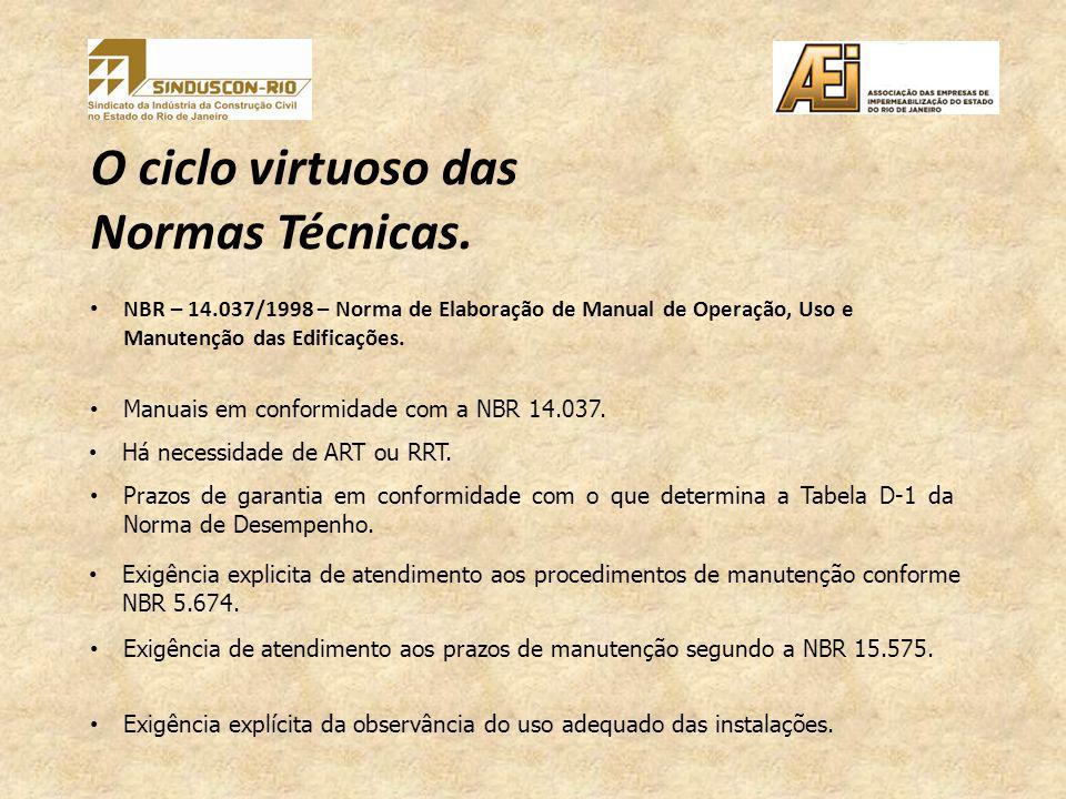 O ciclo virtuoso das Normas Técnicas.