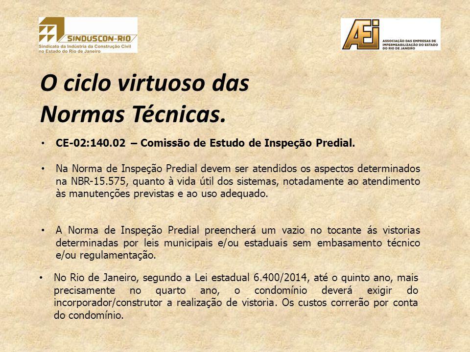O ciclo virtuoso das Normas Técnicas. CE-02:140.02 – Comissão de Estudo de Inspeção Predial.